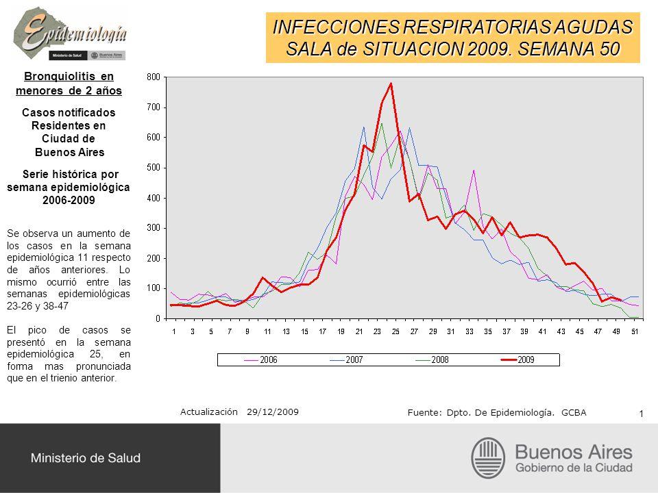 INFECCIONES RESPIRATORIAS AGUDAS SALA de SITUACION 2009. SEMANA 50