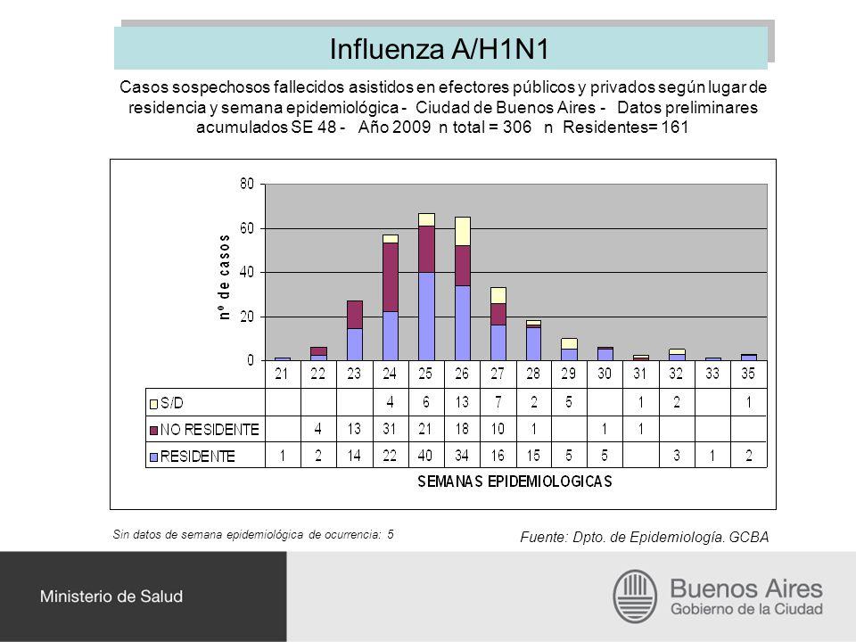 Influenza A/H1N1
