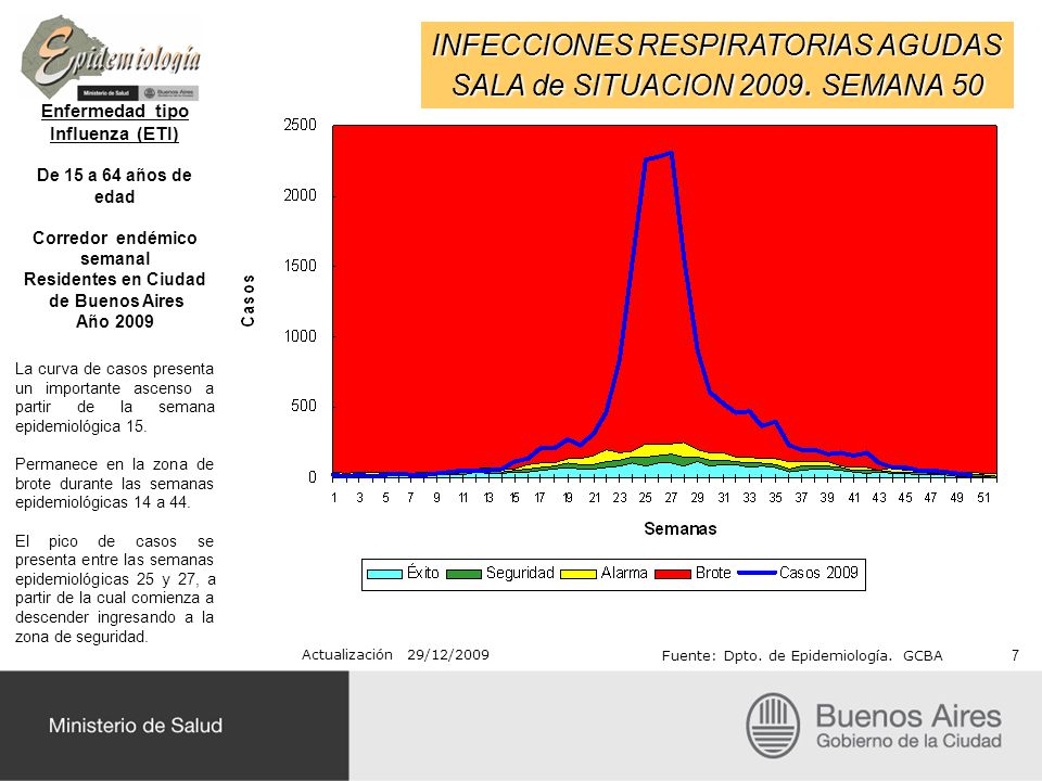 Enfermedad tipo Influenza (ETI) Corredor endémico semanal
