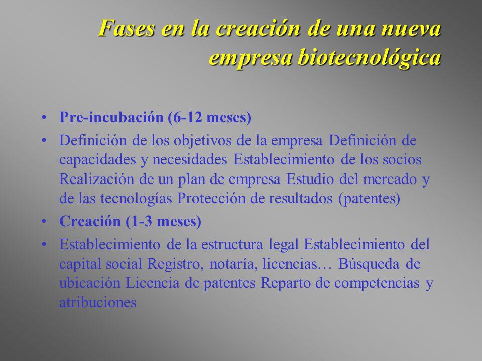 Fases en la creación de una nueva empresa biotecnológica