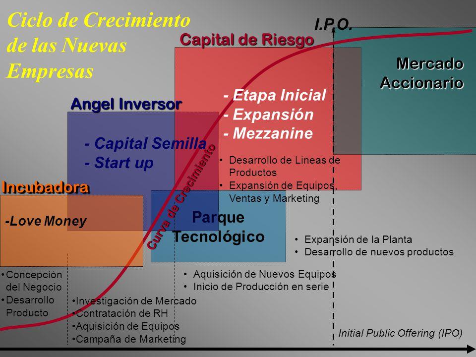 Ciclo de Crecimiento de las Nuevas Empresas