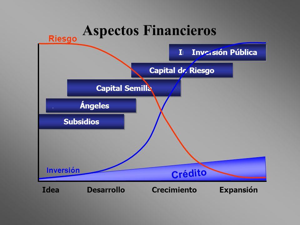 Aspectos Financieros Crédito Riesgo Inversión Inversión Pública
