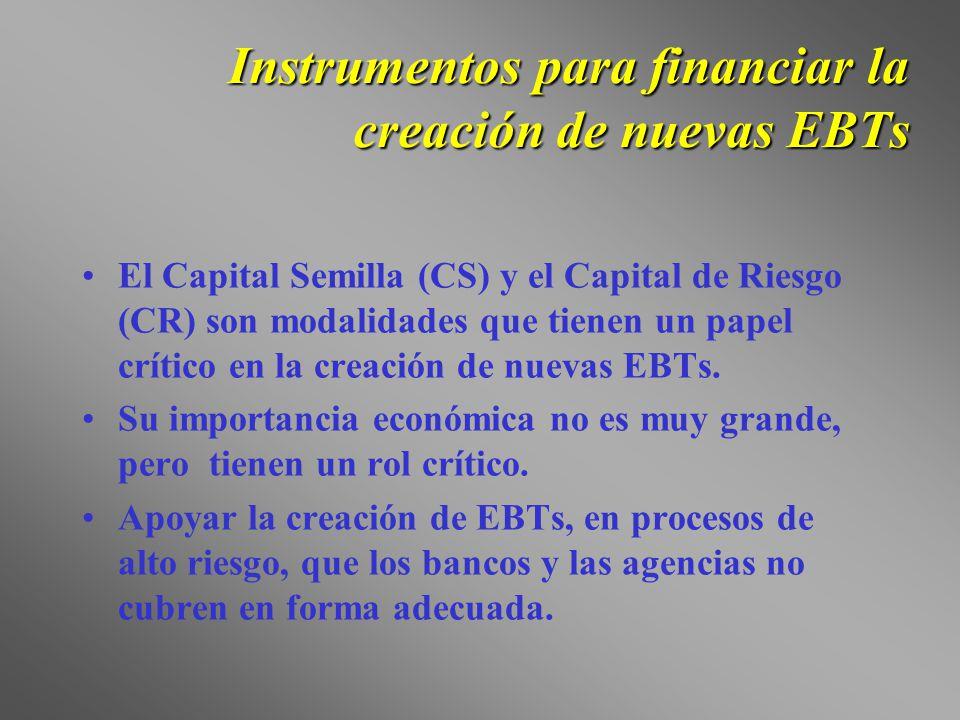 Instrumentos para financiar la creación de nuevas EBTs