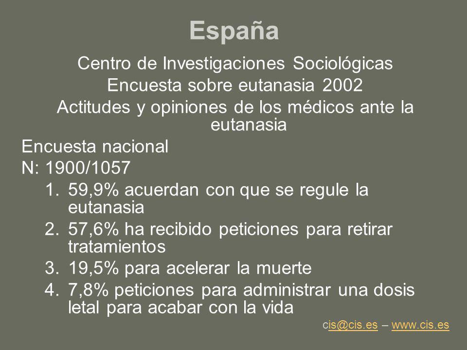 España Centro de Investigaciones Sociológicas