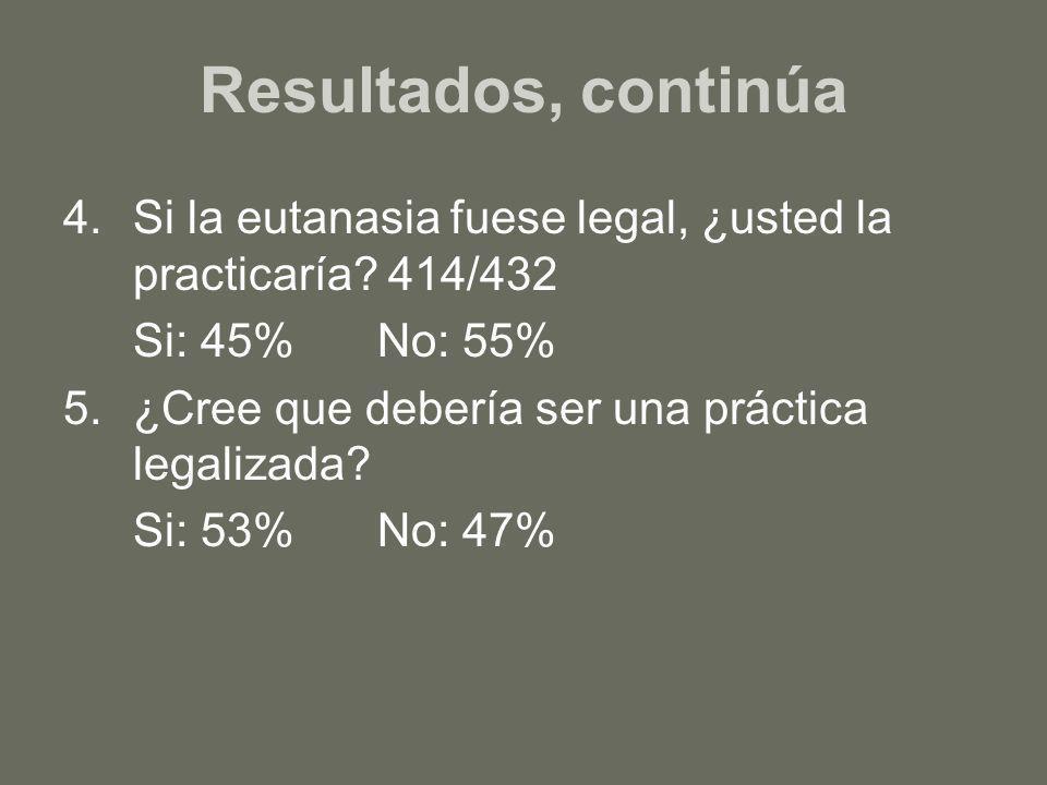 Resultados, continúa Si la eutanasia fuese legal, ¿usted la practicaría 414/432. Si: 45% No: 55% ¿Cree que debería ser una práctica legalizada