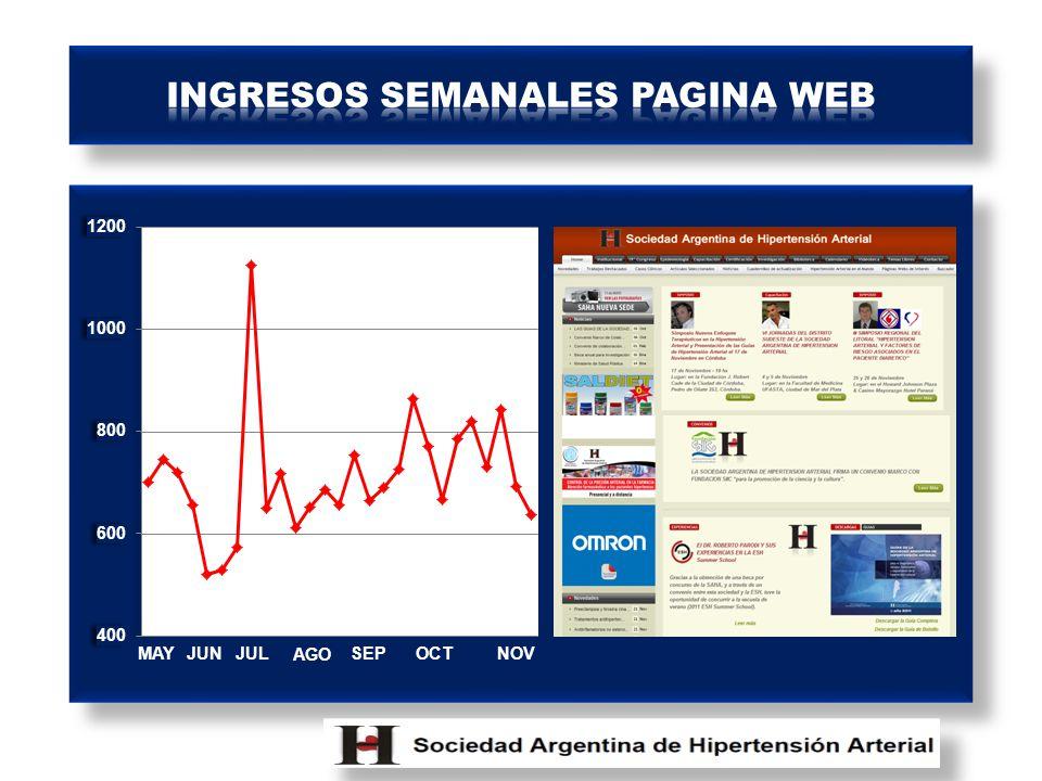 INGRESOS SEMANALES PAGINA WEB