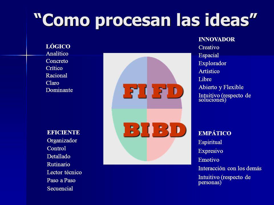 Como procesan las ideas