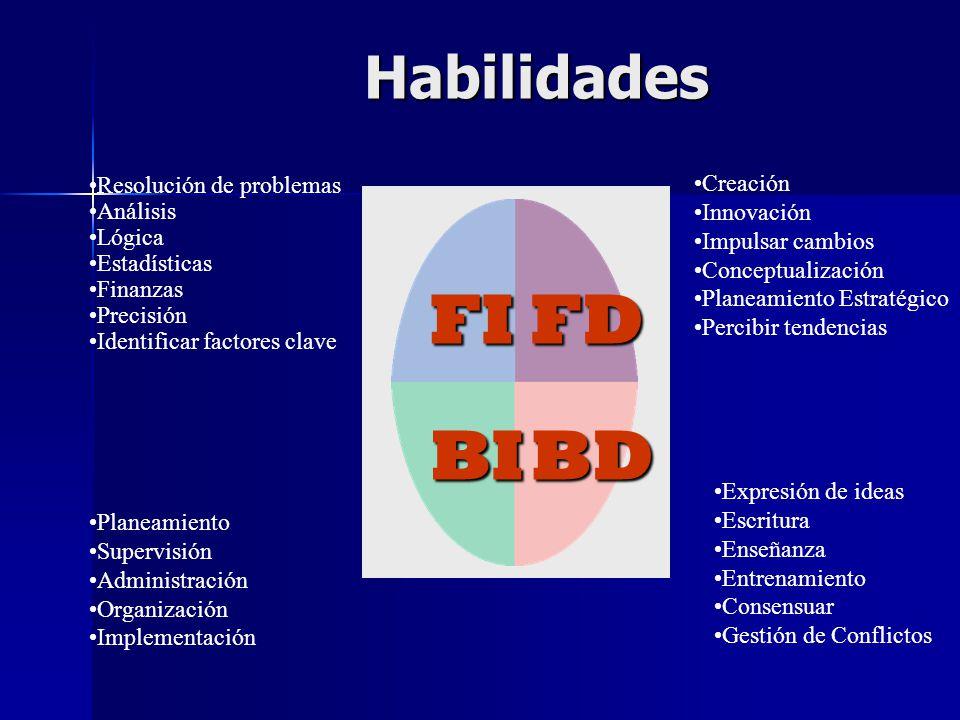 FI FD BD BI Habilidades Resolución de problemas Análisis Lógica
