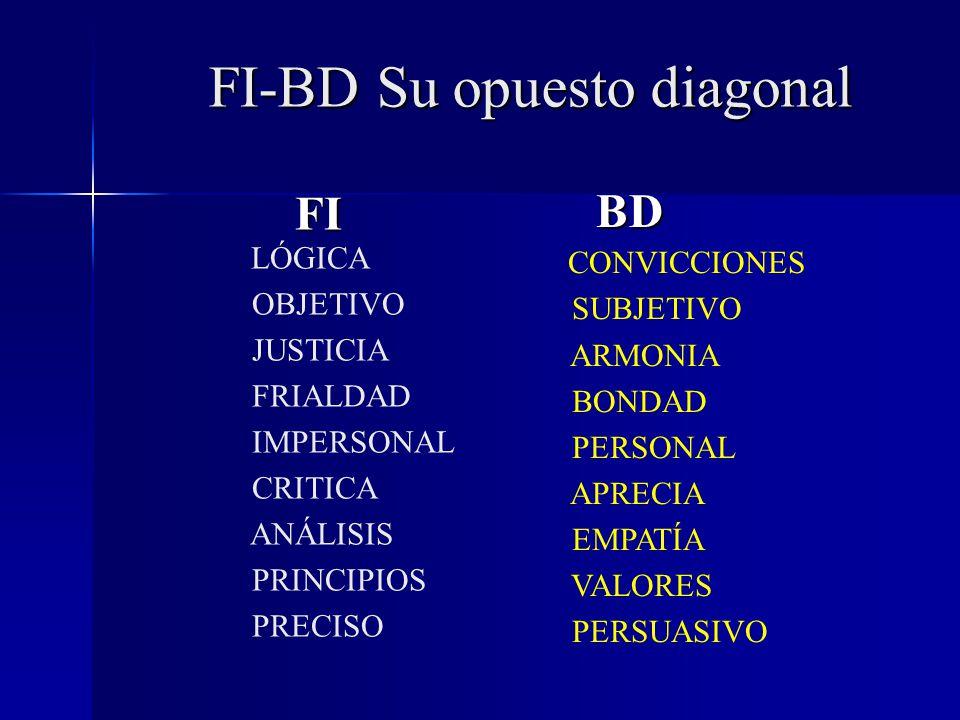 FI-BD Su opuesto diagonal