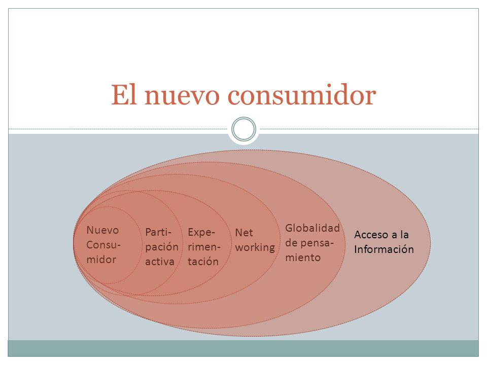 El nuevo consumidor Globalidad Nuevo Parti- Expe- Net de pensa-