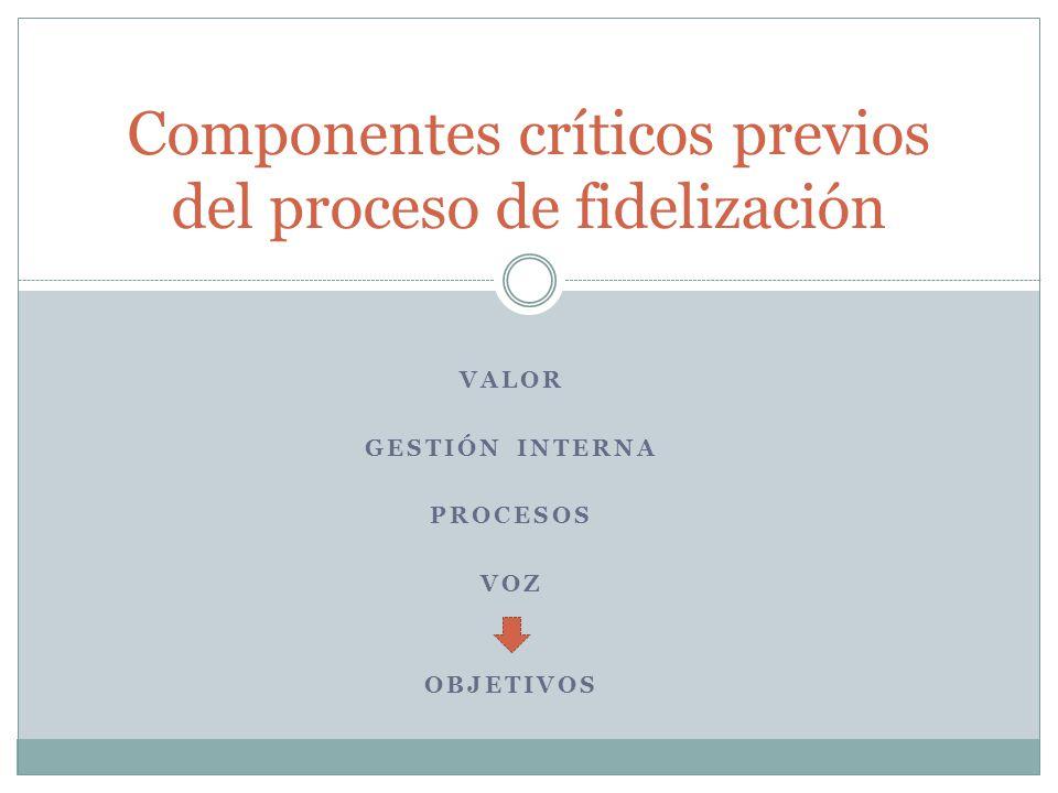 Componentes críticos previos del proceso de fidelización