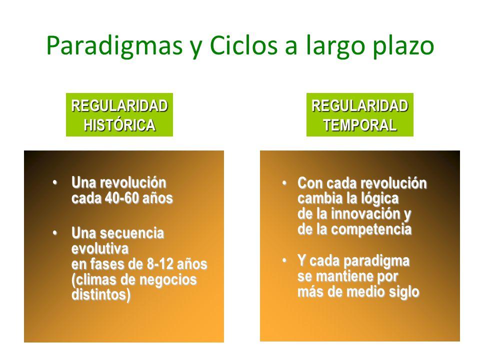 Paradigmas y Ciclos a largo plazo