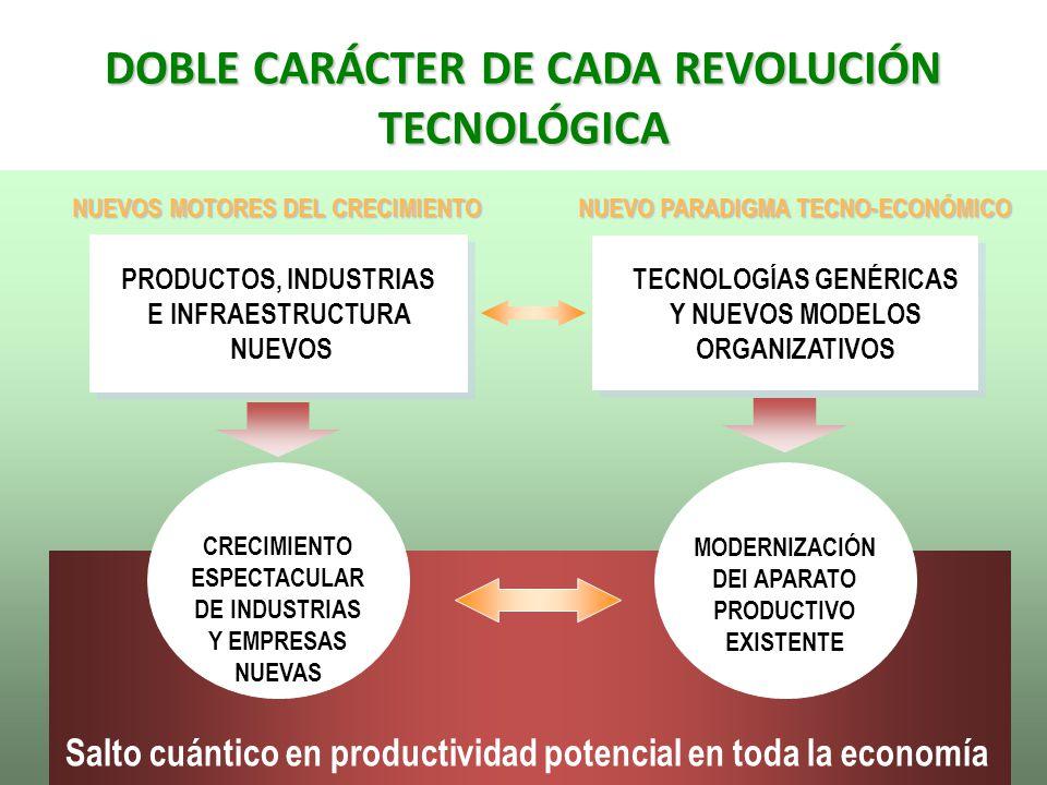 DOBLE CARÁCTER DE CADA REVOLUCIÓN TECNOLÓGICA