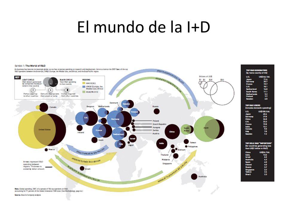 El mundo de la I+D