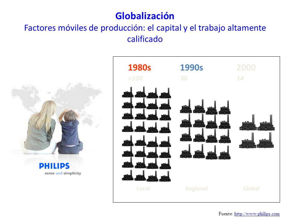 Globalización Factores móviles de producción: el capital y el trabajo altamente calificado