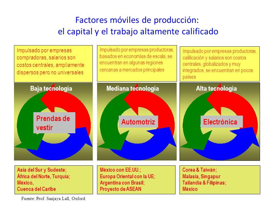 Factores móviles de producción: el capital y el trabajo altamente calificado