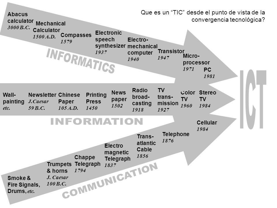 ICT INFORMATICS INFORMATION COMMUNICATION