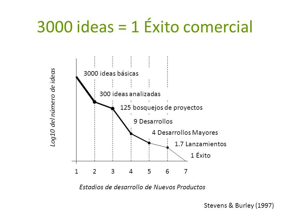 3000 ideas = 1 Éxito comercial