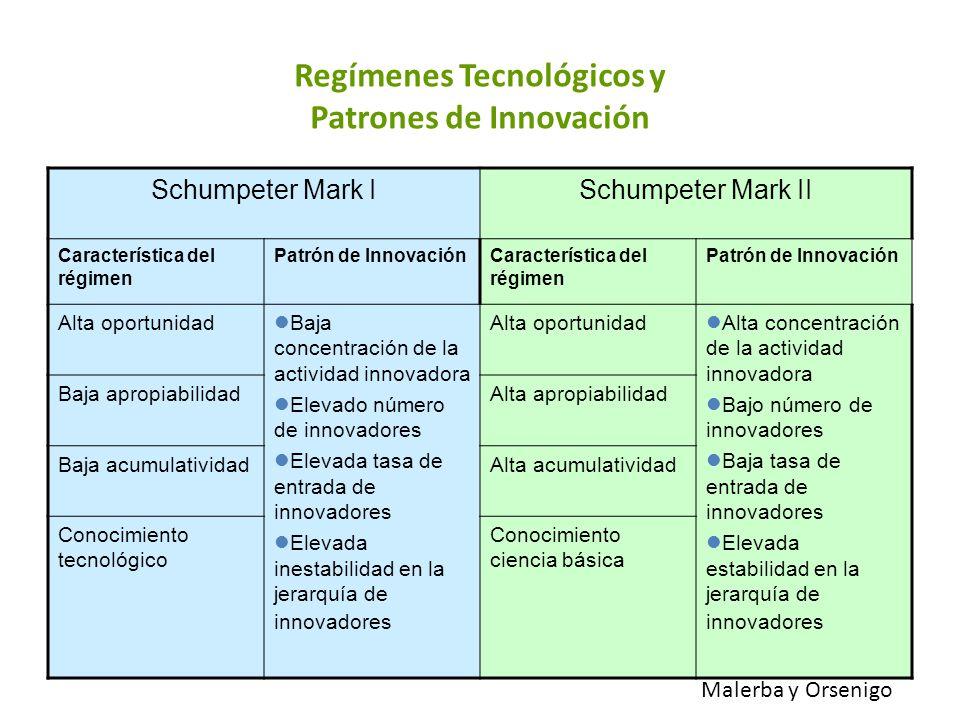 Regímenes Tecnológicos y Patrones de Innovación