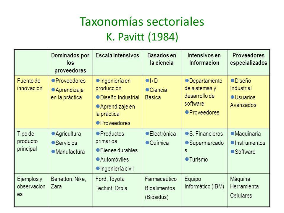 Taxonomías sectoriales K. Pavitt (1984)