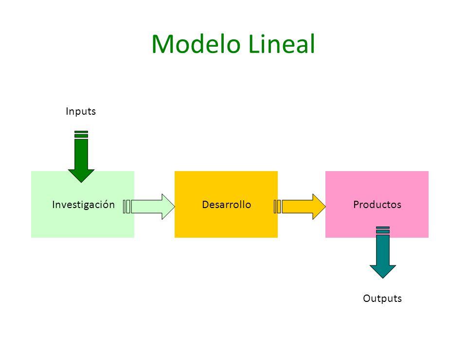 Modelo Lineal Inputs Investigación Desarrollo Productos Outputs