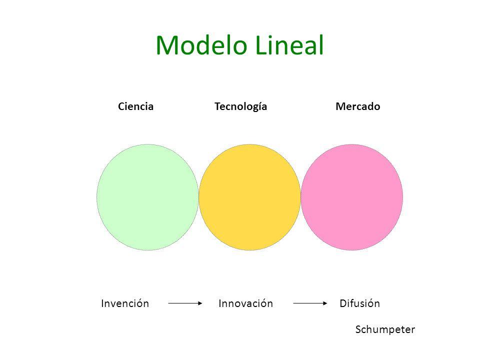 Modelo Lineal Ciencia Tecnología Mercado Invención Innovación Difusión