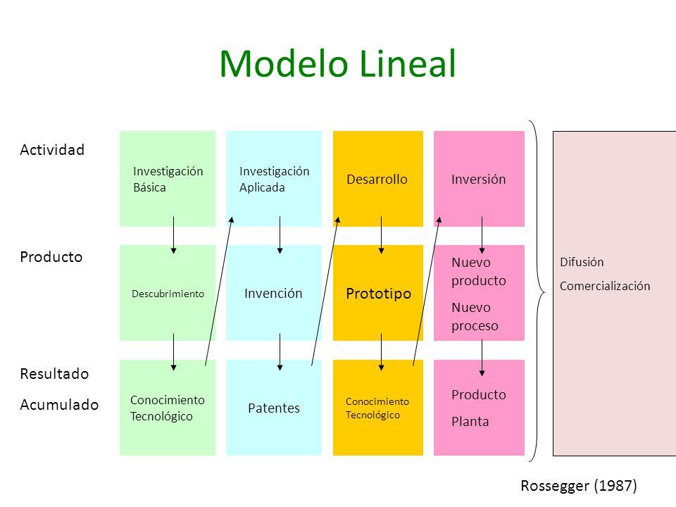 Modelo Lineal Actividad Producto Prototipo Resultado Acumulado