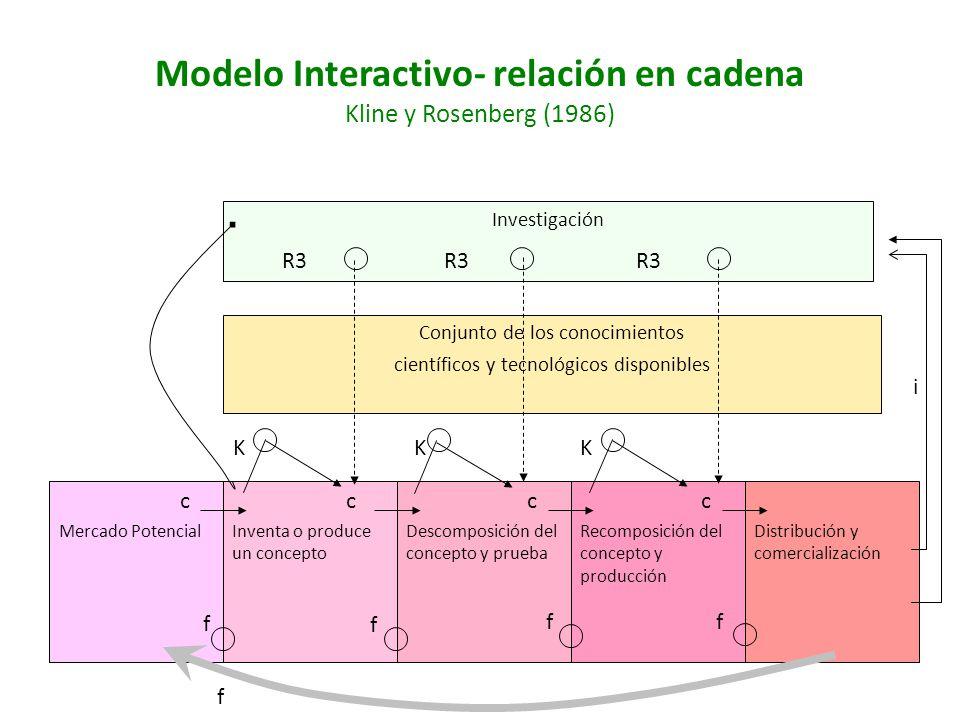 Modelo Interactivo- relación en cadena Kline y Rosenberg (1986)
