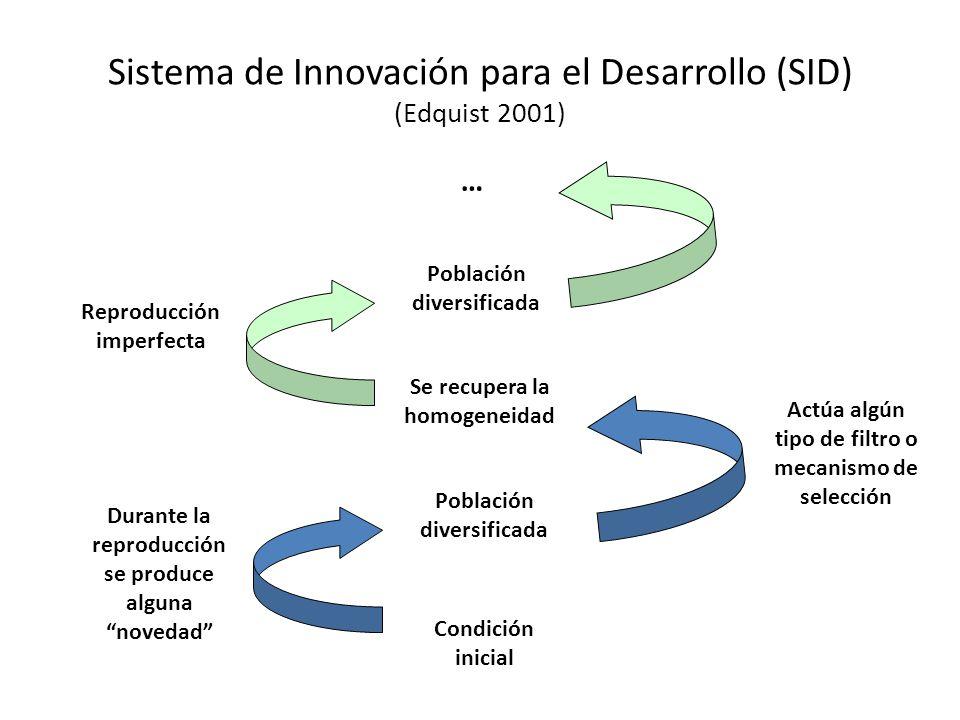 Sistema de Innovación para el Desarrollo (SID) (Edquist 2001)