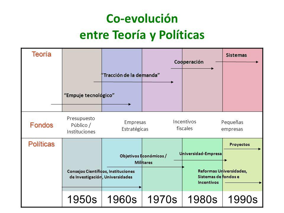 Co-evolución entre Teoría y Políticas
