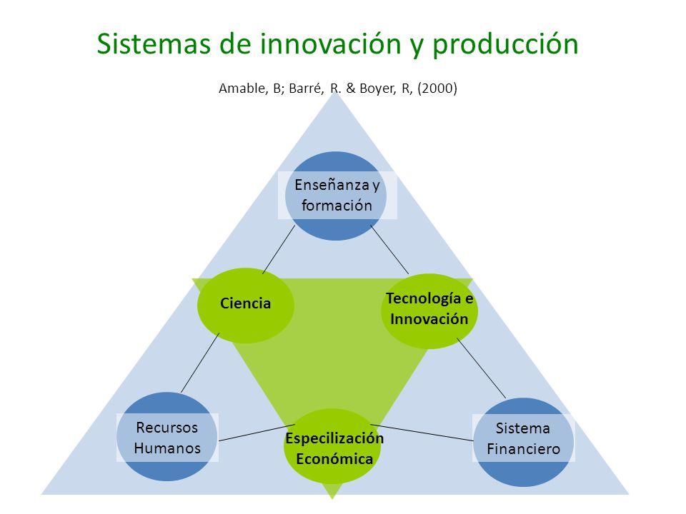Tecnología e Innovación Especilización Económica