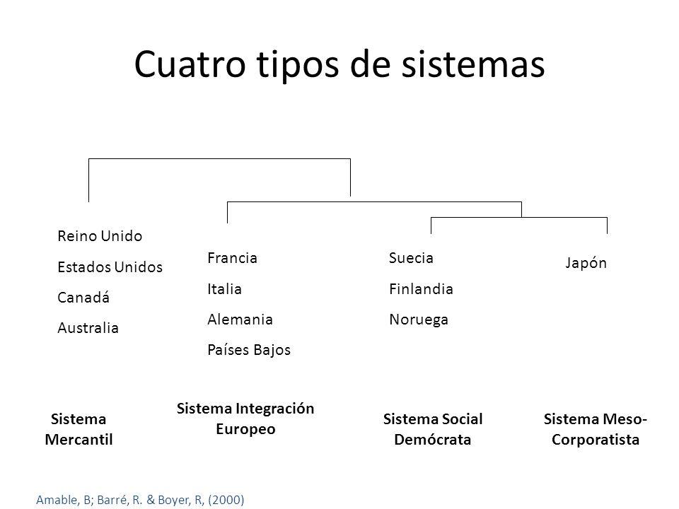 Cuatro tipos de sistemas