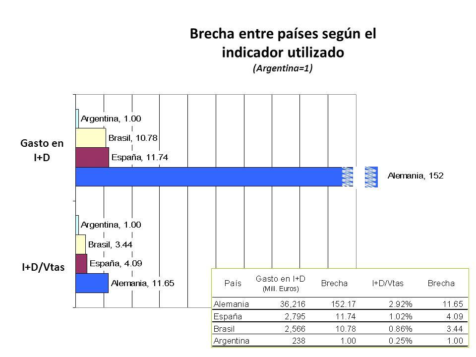 Brecha entre países según el indicador utilizado