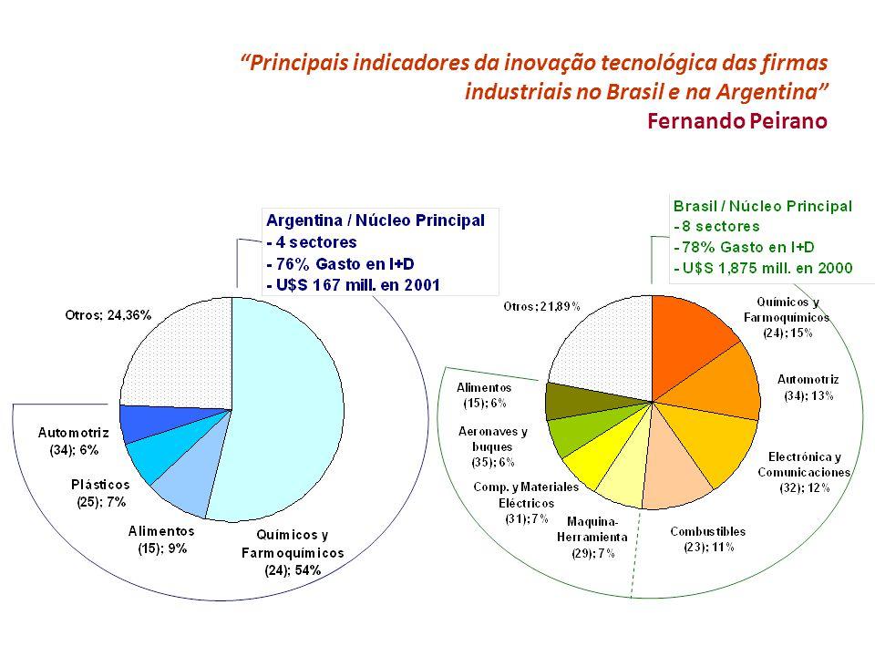 Principais indicadores da inovação tecnológica das firmas industriais no Brasil e na Argentina Fernando Peirano