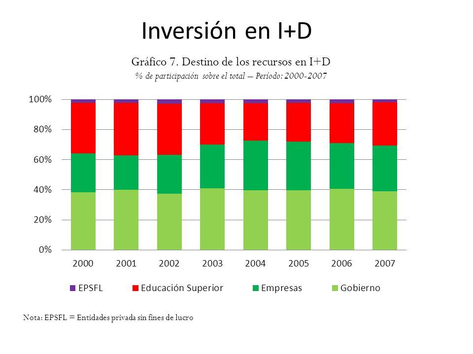 Inversión en I+D Gráfico 7. Destino de los recursos en I+D