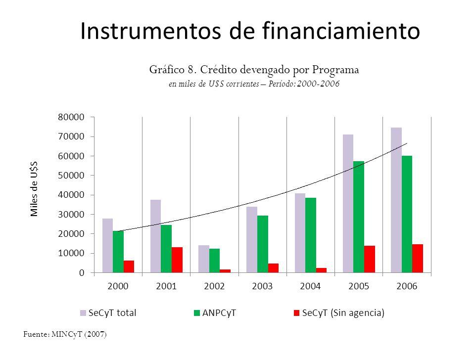 Instrumentos de financiamiento