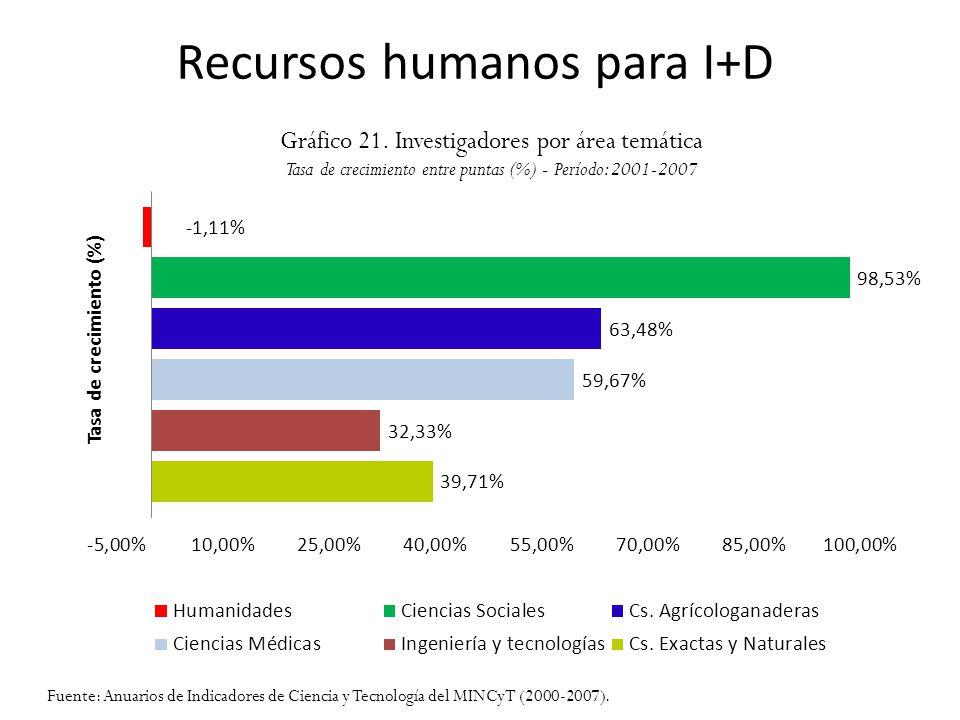 Recursos humanos para I+D