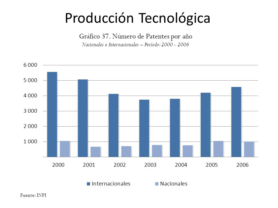 Producción Tecnológica