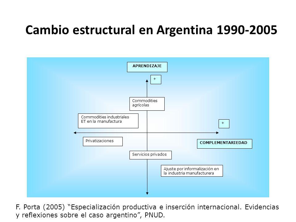 Cambio estructural en Argentina 1990-2005