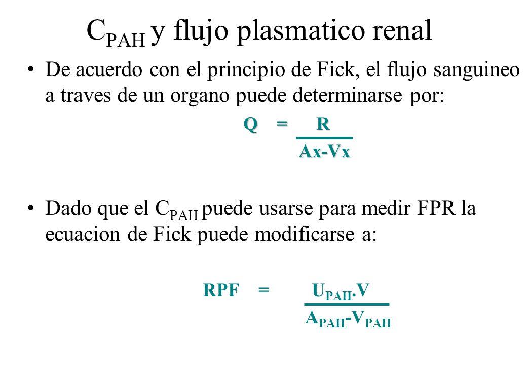 CPAH y flujo plasmatico renal