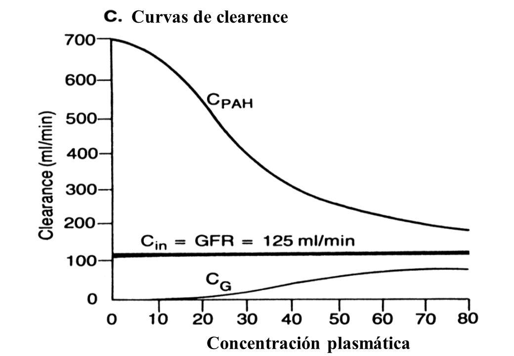 Concentración plasmática