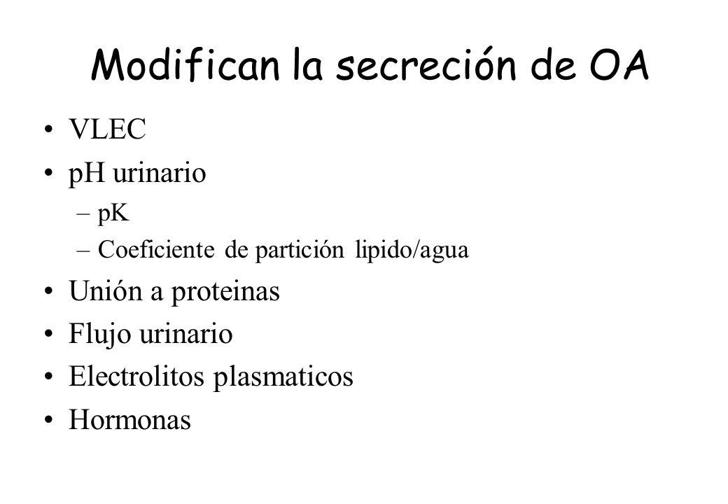 Modifican la secreción de OA