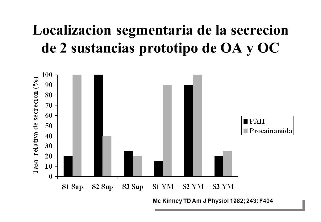 Localizacion segmentaria de la secrecion de 2 sustancias prototipo de OA y OC