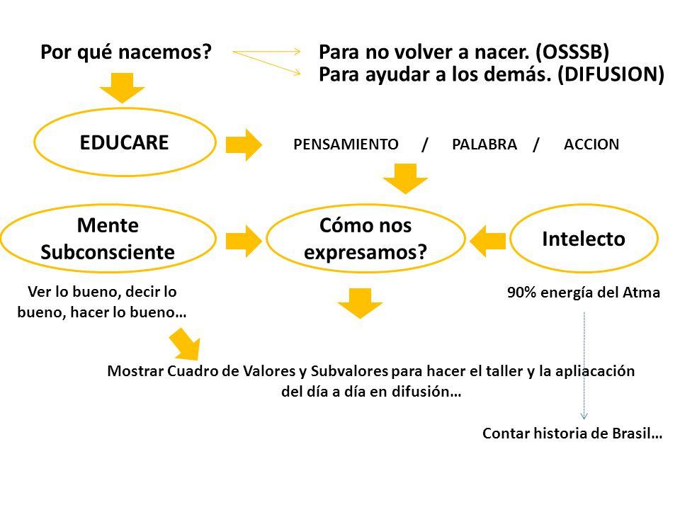 EDUCARE Mente Subconsciente Cómo nos expresamos Intelecto