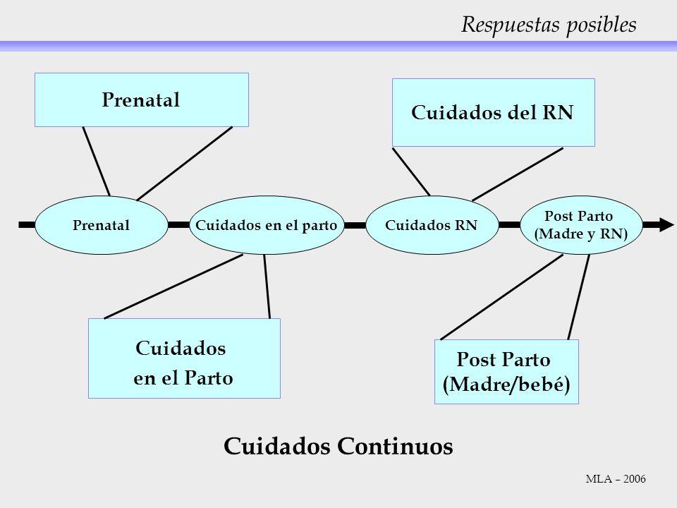 Cuidados Continuos Respuestas posibles Prenatal Cuidados del RN