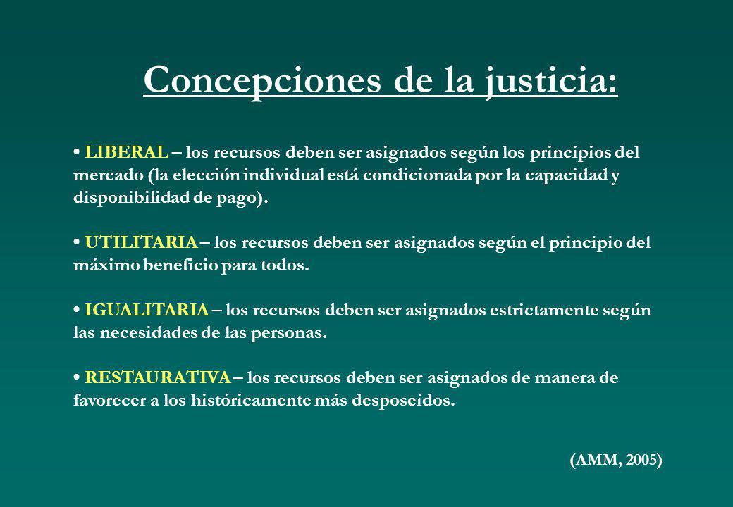 Concepciones de la justicia: