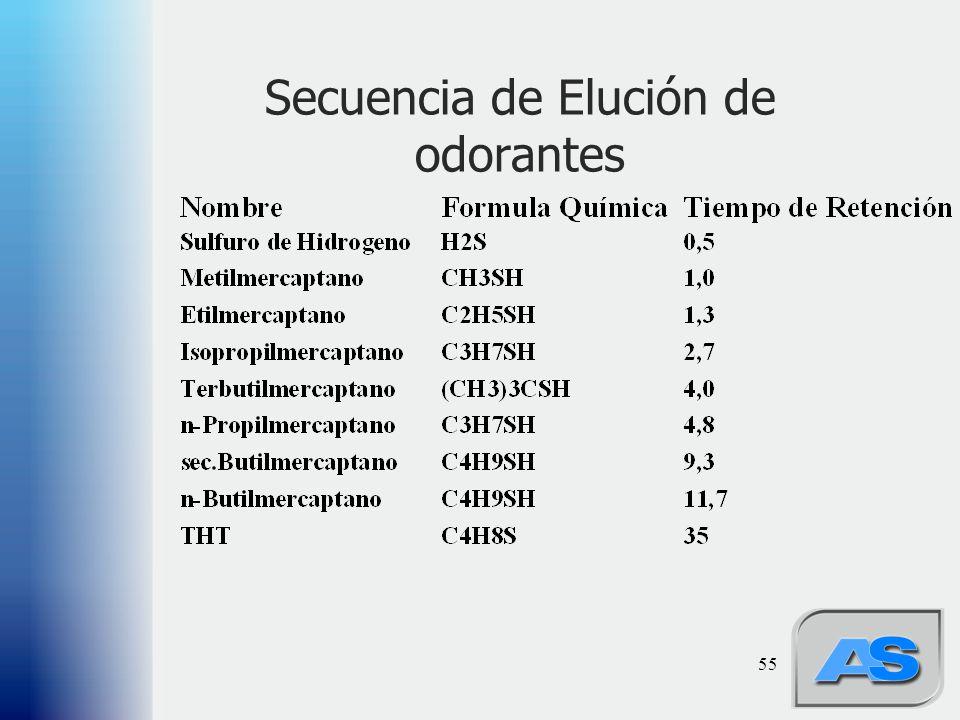 Secuencia de Elución de odorantes