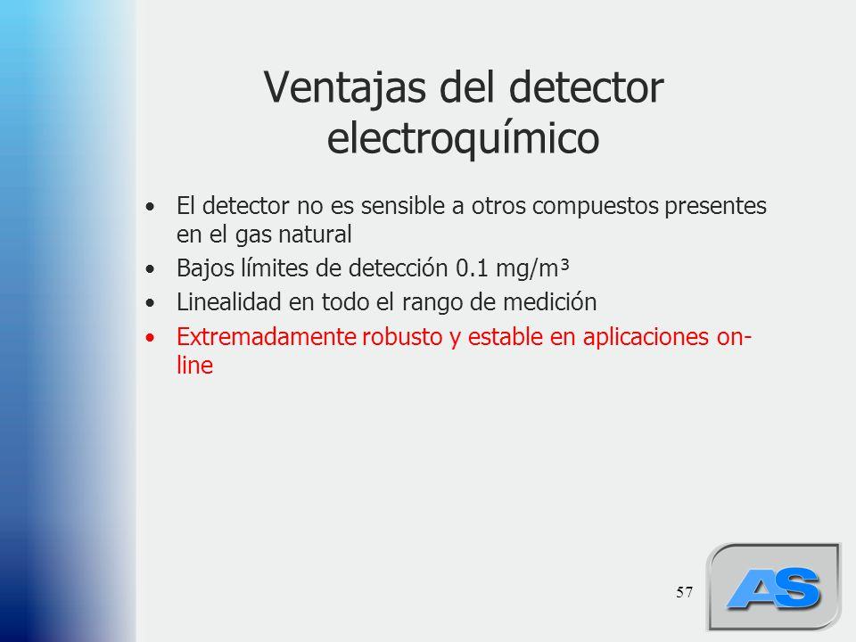 Ventajas del detector electroquímico