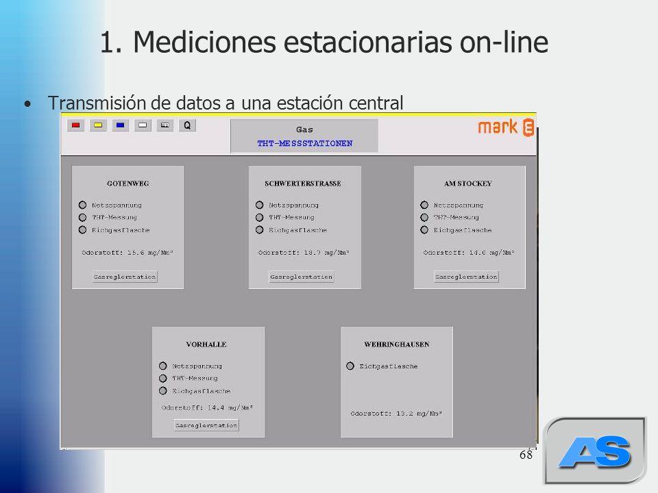 1. Mediciones estacionarias on-line