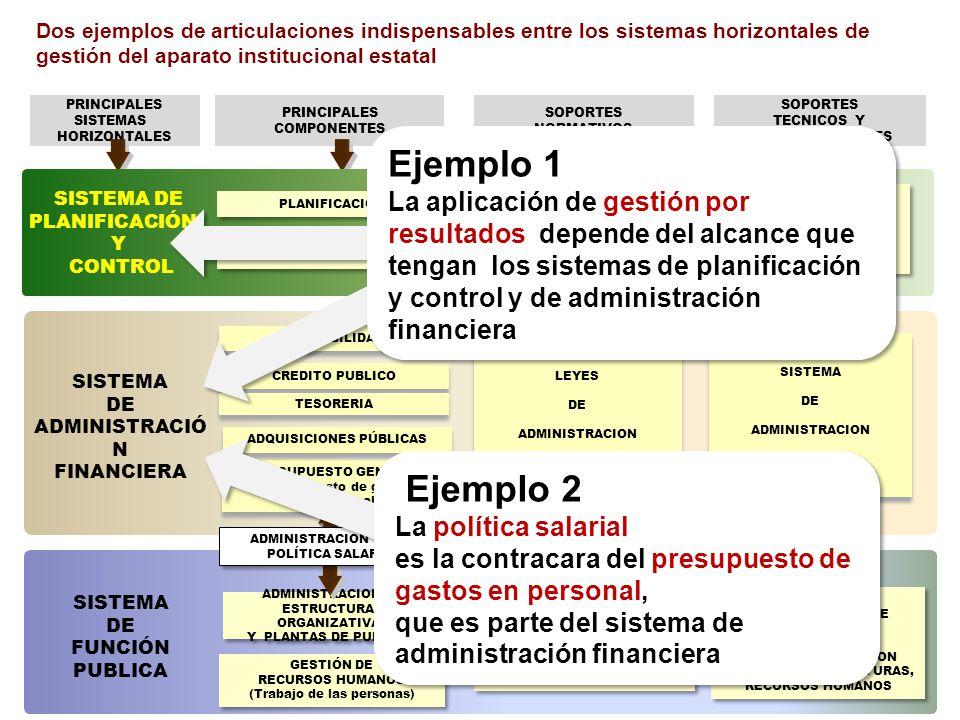 Dos ejemplos de articulaciones indispensables entre los sistemas horizontales de gestión del aparato institucional estatal